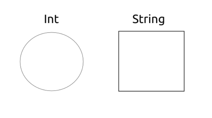 Variable shapes