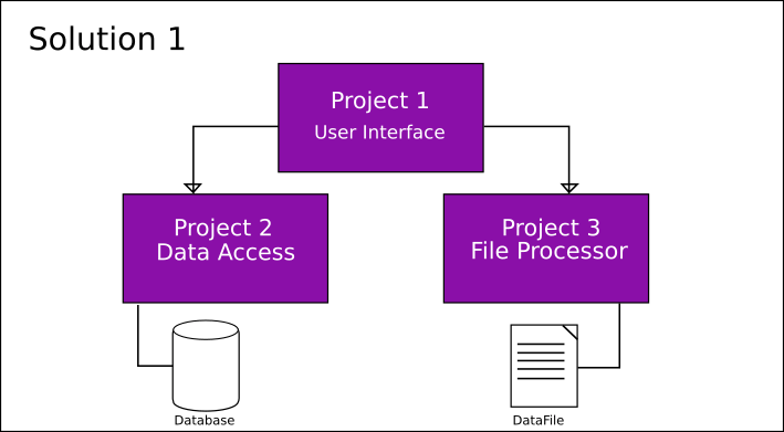 Multi-Projects