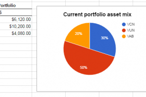 Comment rebalancer son portfolio?!