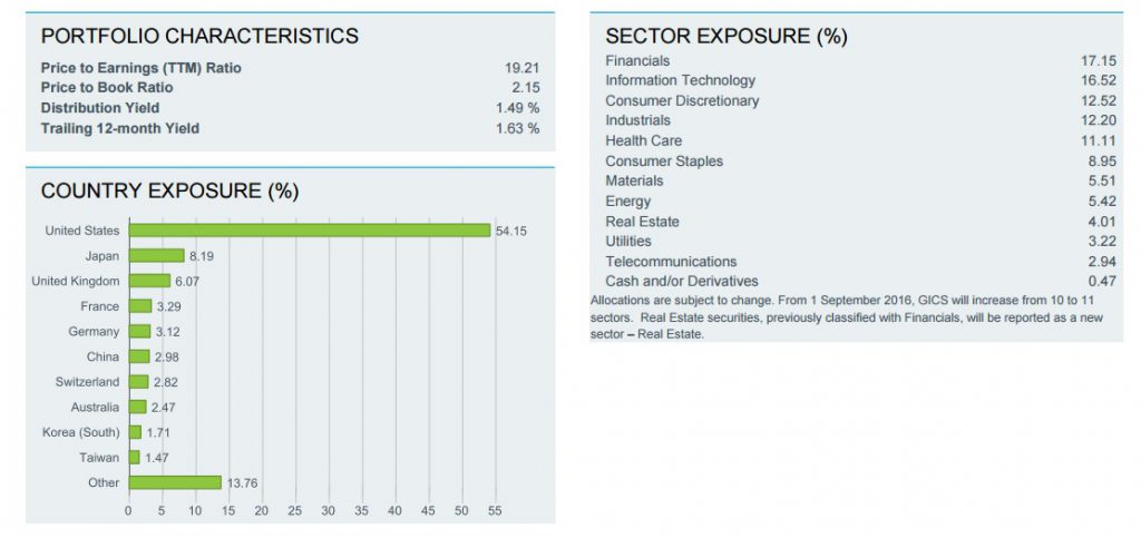 XAW Countries and Sectors Exposure