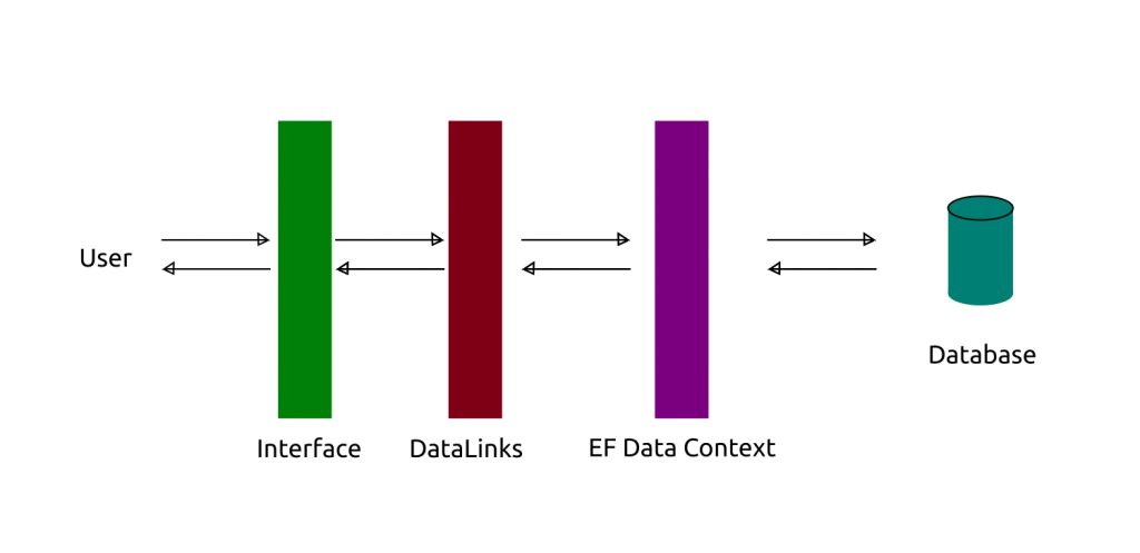 Data Links Pattern